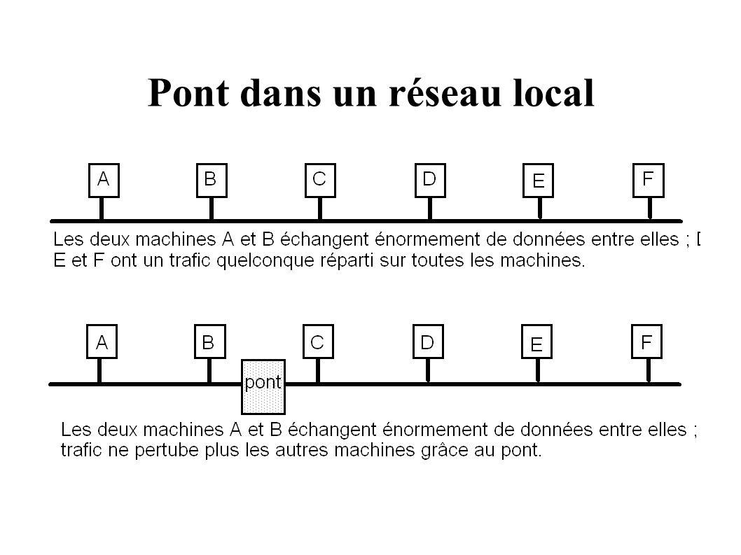 Pont dans un réseau local