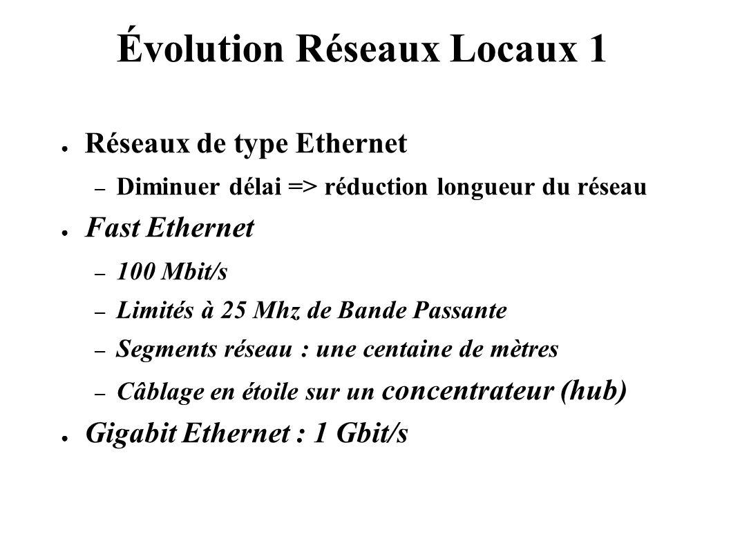 Évolution Réseaux Locaux 1 Réseaux de type Ethernet – Diminuer délai => réduction longueur du réseau Fast Ethernet – 100 Mbit/s – Limités à 25 Mhz de