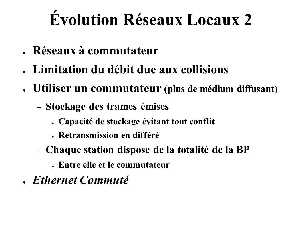 Évolution Réseaux Locaux 2 Réseaux à commutateur Limitation du débit due aux collisions Utiliser un commutateur (plus de médium diffusant) – Stockage