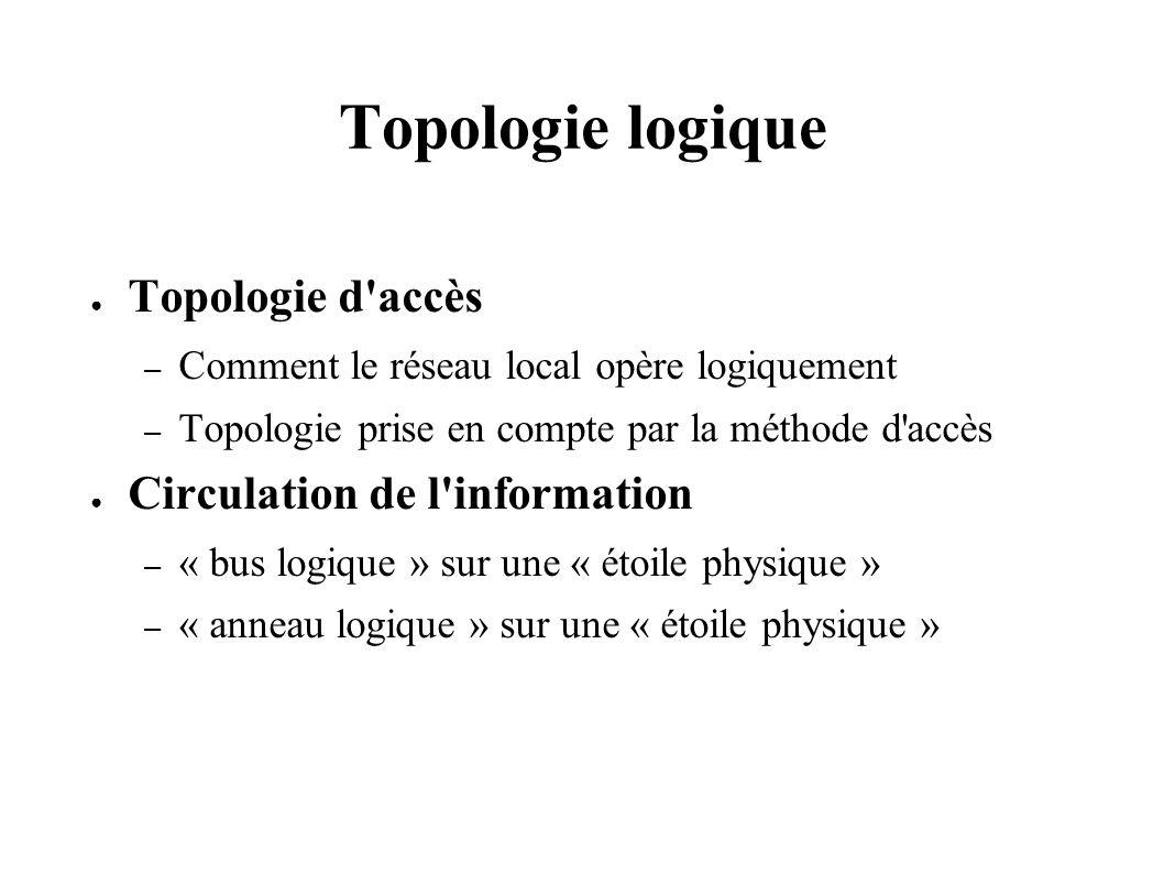 Topologie logique Topologie d accès – Comment le réseau local opère logiquement – Topologie prise en compte par la méthode d accès Circulation de l information – « bus logique » sur une « étoile physique » – « anneau logique » sur une « étoile physique »