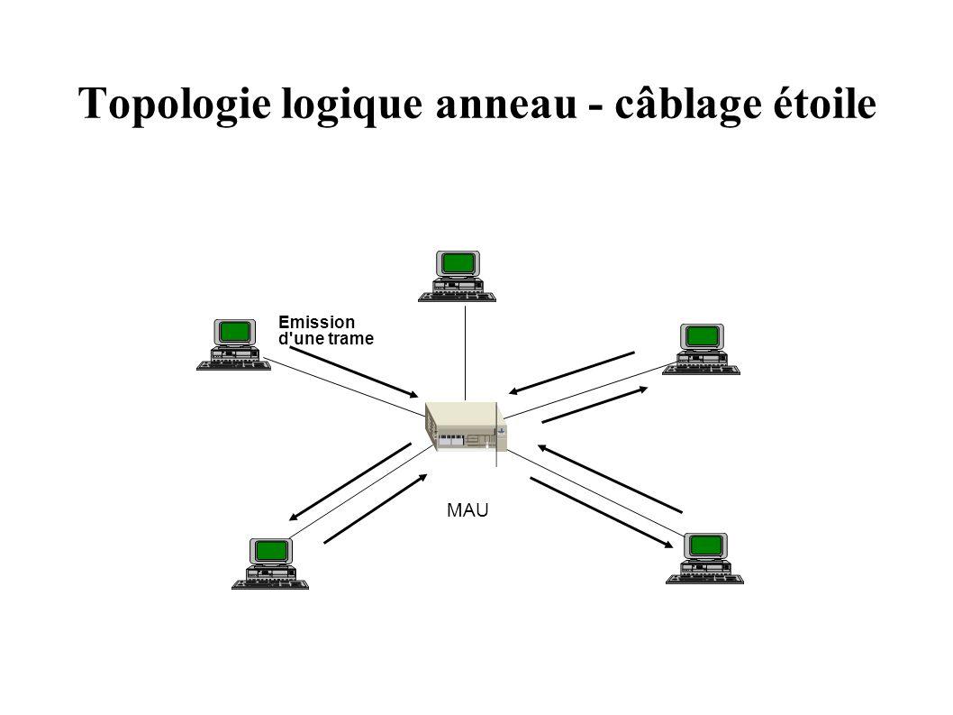 Topologie logique anneau - câblage étoile Emission d'une trame MAU