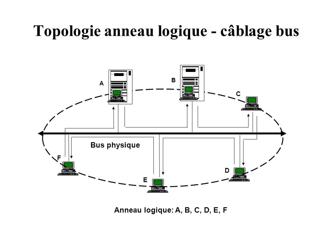 Topologie anneau logique - câblage bus A B C D E F Bus physique Anneau logique: A, B, C, D, E, F