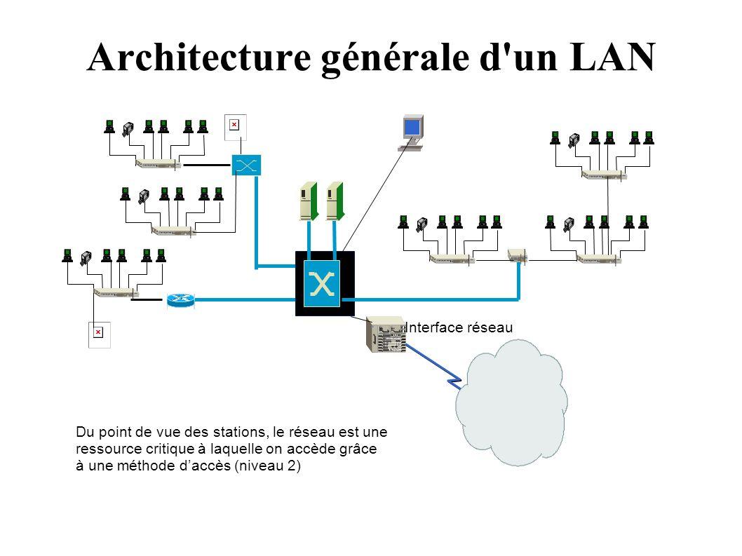 Architecture générale d un LAN Du point de vue des stations, le réseau est une ressource critique à laquelle on accède grâce à une méthode daccès (niveau 2) Interface réseau