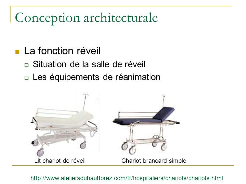 Conception architecturale La fonction réveil Situation de la salle de réveil Les équipements de réanimation Lit chariot de réveilChariot brancard simp