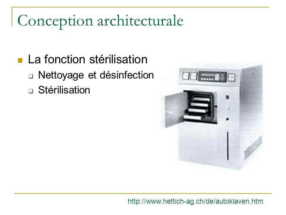 Conception architecturale La fonction stérilisation Nettoyage et désinfection Stérilisation http://www.hettich-ag.ch/de/autoklaven.htm