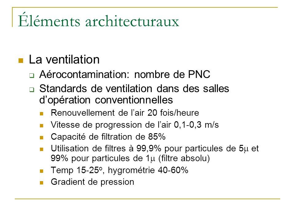 Éléments architecturaux La ventilation Aérocontamination: nombre de PNC Standards de ventilation dans des salles dopération conventionnelles Renouvell