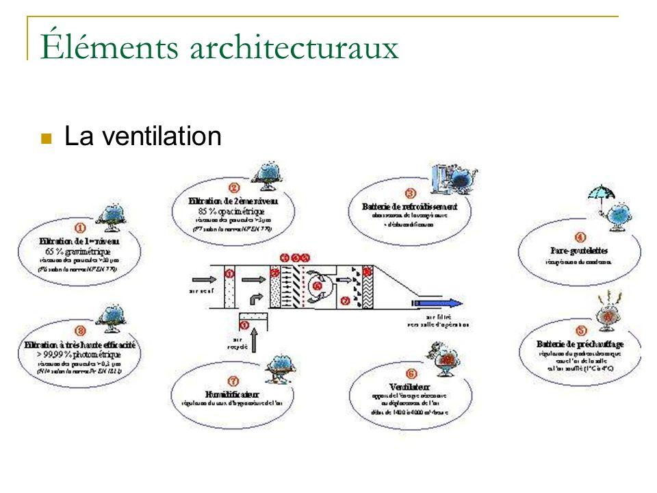 Éléments architecturaux La ventilation