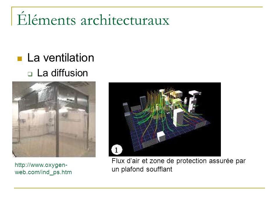 Éléments architecturaux La ventilation La diffusion http://www.oxygen- web.com/ind_ps.htm Flux dair et zone de protection assurée par un plafond souff