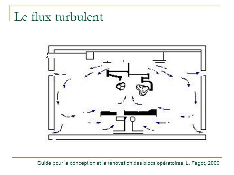 Le flux turbulent Guide pour la conception et la rénovation des blocs opératoires, L. Fagot, 2000