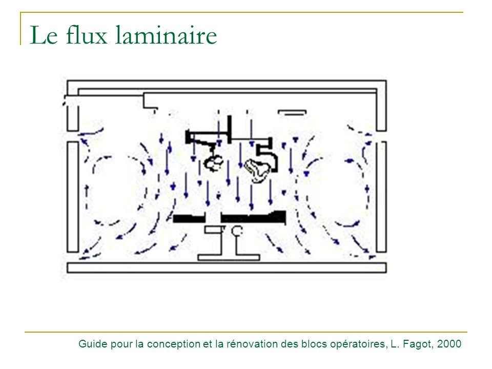 Le flux laminaire Guide pour la conception et la rénovation des blocs opératoires, L. Fagot, 2000
