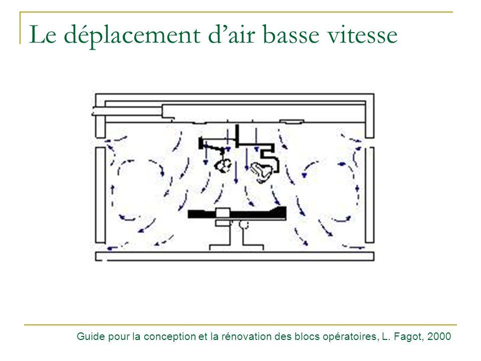 Le déplacement dair basse vitesse Guide pour la conception et la rénovation des blocs opératoires, L. Fagot, 2000