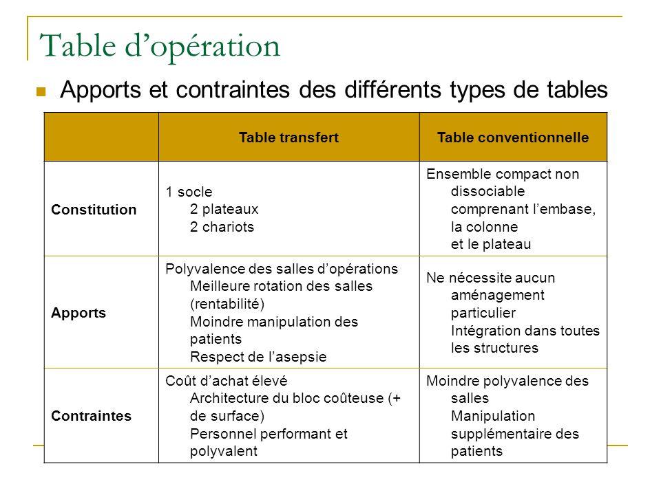 Apports et contraintes des différents types de tables Table transfertTable conventionnelle Constitution 1 socle 2 plateaux 2 chariots Ensemble compact