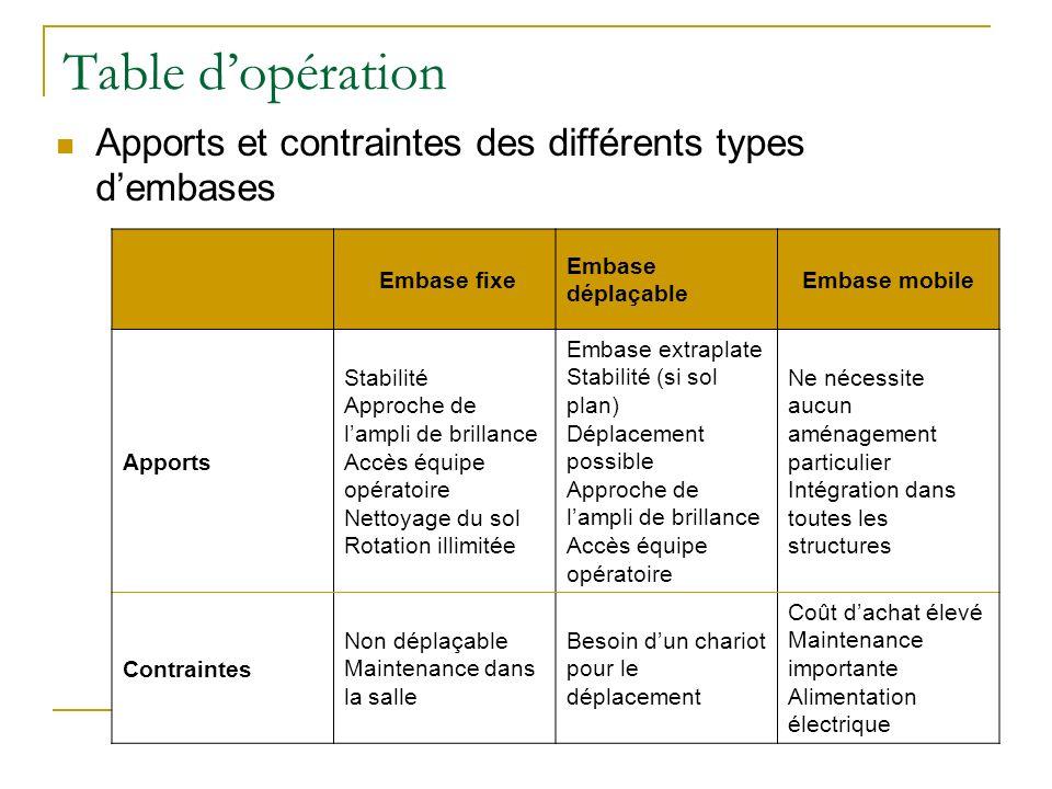 Table dopération Apports et contraintes des différents types dembases Embase fixe Embase déplaçable Embase mobile Apports Stabilité Approche de lampli