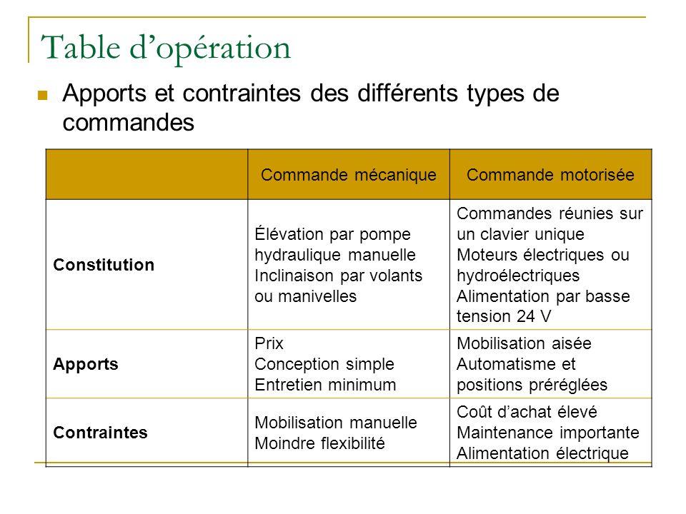 Table dopération Apports et contraintes des différents types de commandes Commande mécaniqueCommande motorisée Constitution Élévation par pompe hydrau