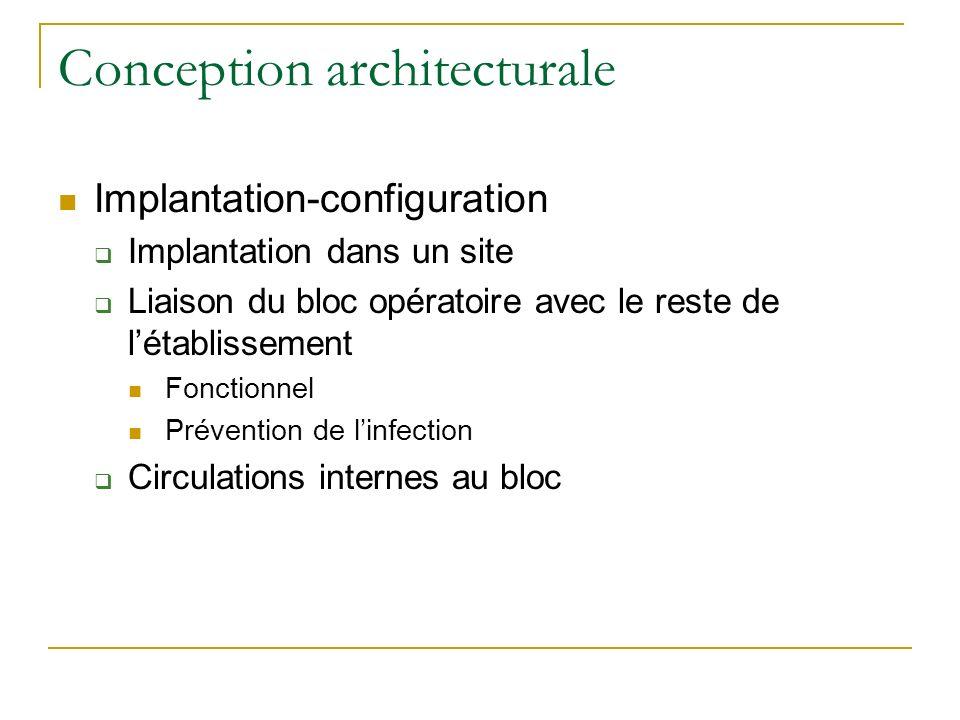 Conception architecturale Implantation-configuration Implantation dans un site Liaison du bloc opératoire avec le reste de létablissement Fonctionnel