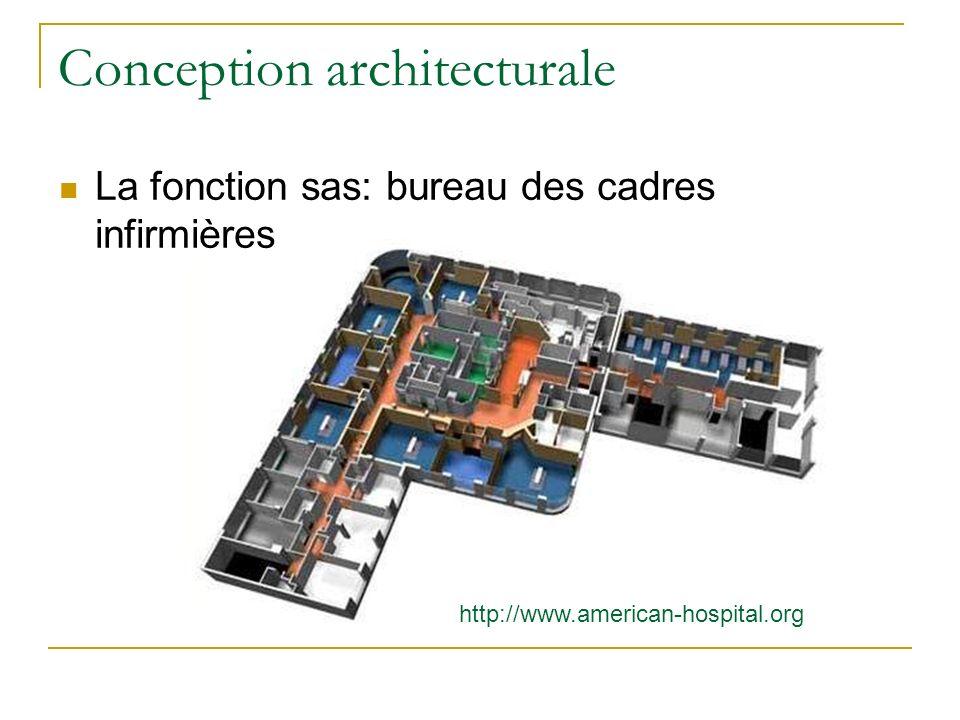 Conception architecturale http://www.american-hospital.org La fonction sas: bureau des cadres infirmières