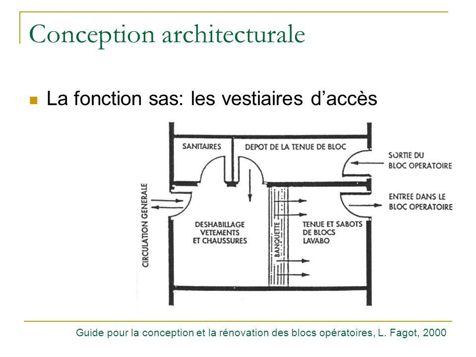 Conception architecturale La fonction sas: les vestiaires daccès Guide pour la conception et la rénovation des blocs opératoires, L. Fagot, 2000