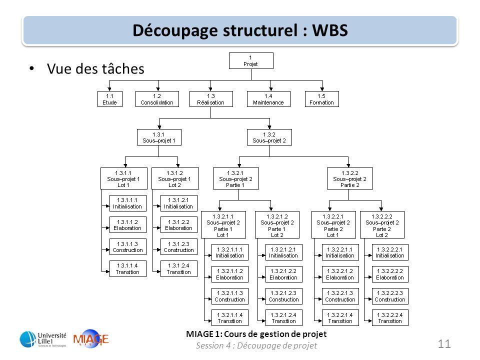 MIAGE 1: Cours de gestion de projet Session 4 : Découpage de projet Découpage structurel : WBS Vue des tâches 11