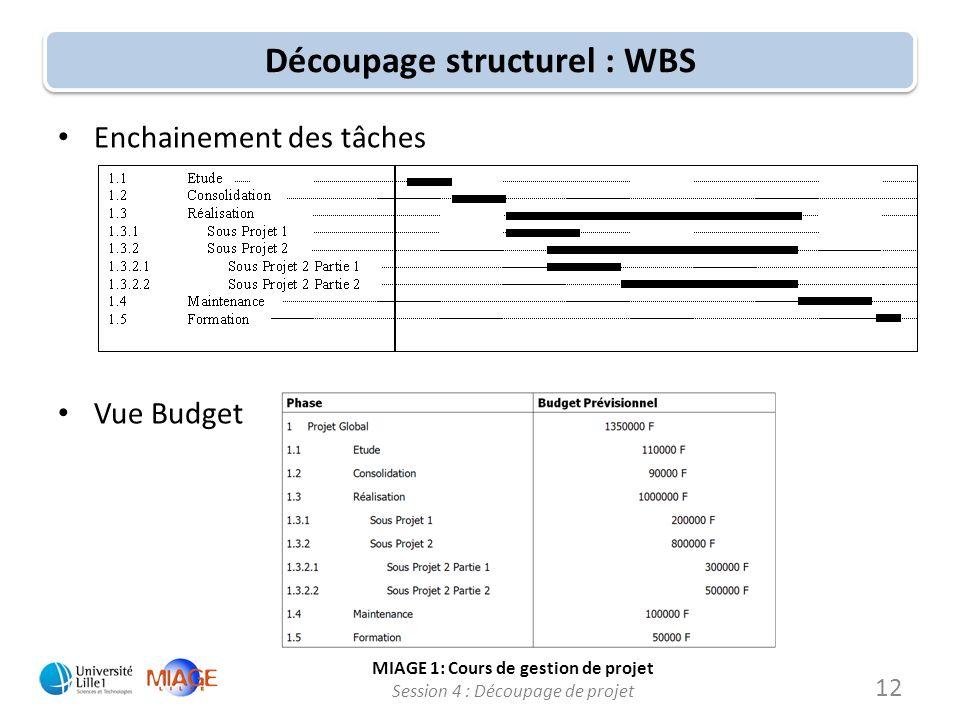 MIAGE 1: Cours de gestion de projet Session 4 : Découpage de projet Découpage structurel : WBS Enchainement des tâches Vue Budget 12