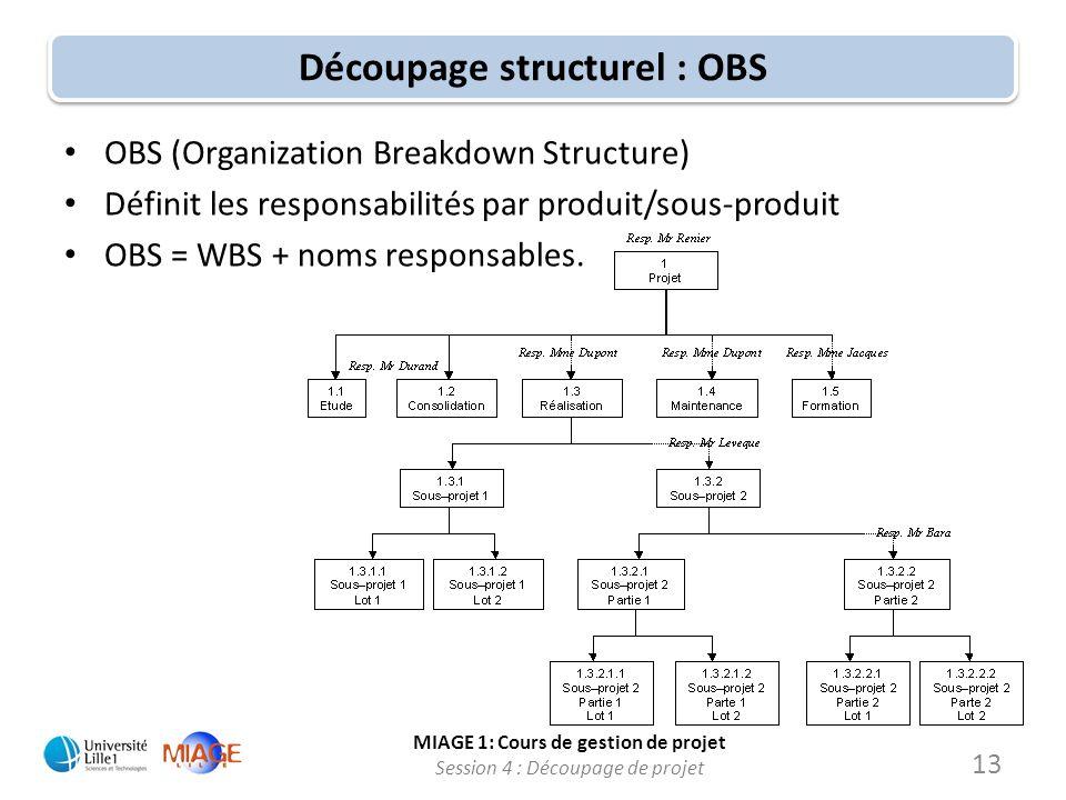 MIAGE 1: Cours de gestion de projet Session 4 : Découpage de projet Découpage structurel : OBS OBS (Organization Breakdown Structure) Définit les resp