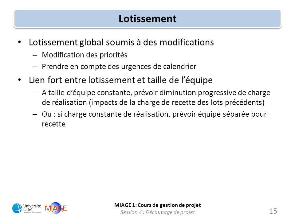 MIAGE 1: Cours de gestion de projet Session 4 : Découpage de projet Lotissement Lotissement global soumis à des modifications – Modification des prior