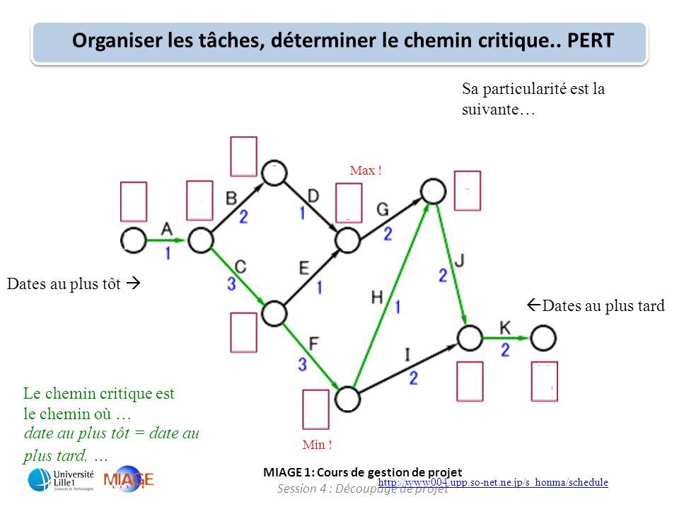 MIAGE 1: Cours de gestion de projet Session 4 : Découpage de projet Organiser les tâches, déterminer le chemin critique.. PERT http://www004.upp.so-ne