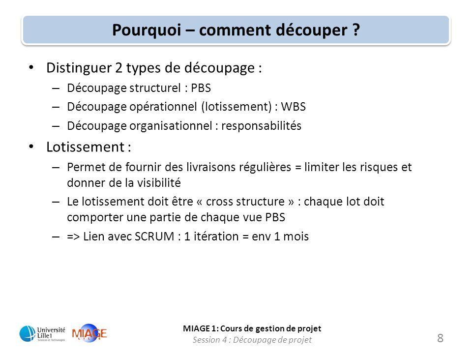MIAGE 1: Cours de gestion de projet Session 4 : Découpage de projet Pourquoi – comment découper ? Distinguer 2 types de découpage : – Découpage struct