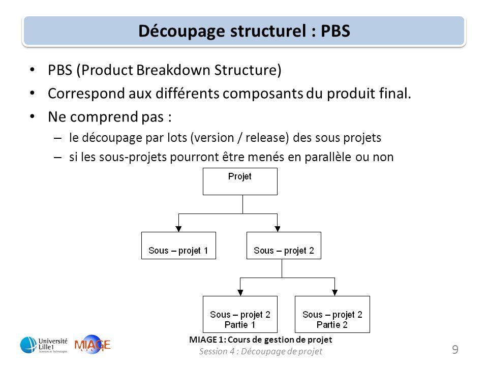 MIAGE 1: Cours de gestion de projet Session 4 : Découpage de projet Découpage structurel : WBS WBS (Work Breakdown Structure) Consiste en la définition complète des tâches et sous tâches du projet.