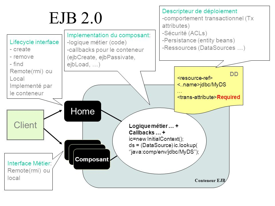 EJB 2.0 Conteneur EJB Logique métier … + Callbacks … + ic=new InitialContext(); ds = (DataSource) ic.lookup( java:comp/env/jdbc/MyDS); jdbc/MyDS … Req