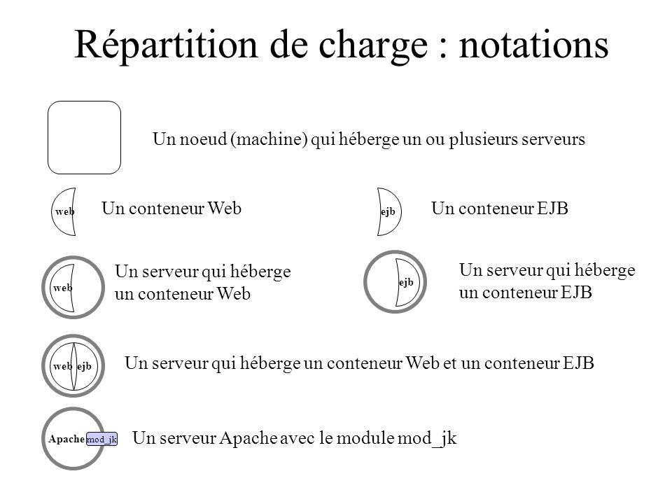 Répartition de charge : notations web ejbweb ejb Apache mod_jk ejb Un conteneur WebUn conteneur EJB Un serveur qui héberge un conteneur Web Un serveur