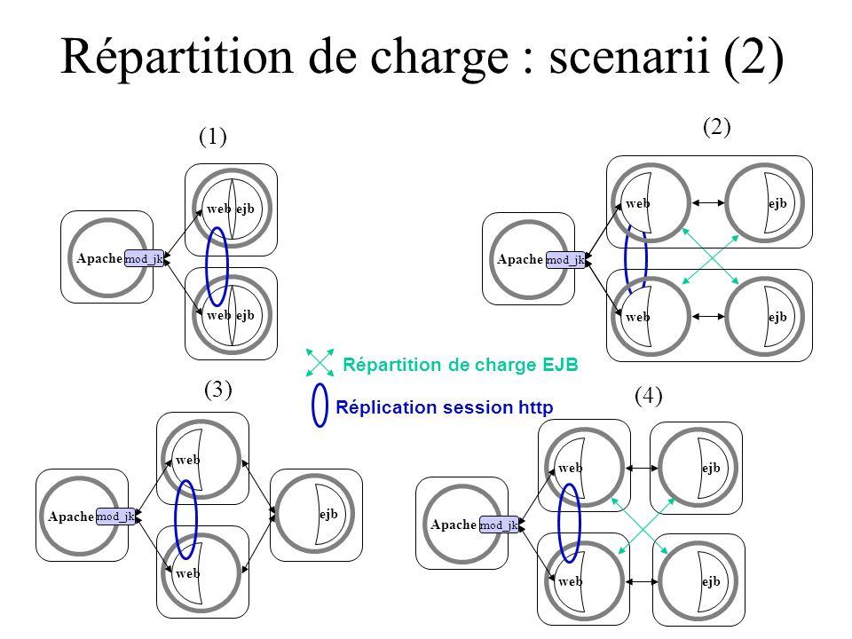 Répartition de charge : scenarii (2) Apache mod_jk ejbwebejbweb (1) Apache mod_jk Apache mod_jk webejbweb (3) Apache mod_jk webejbwebejb (4) Répartiti