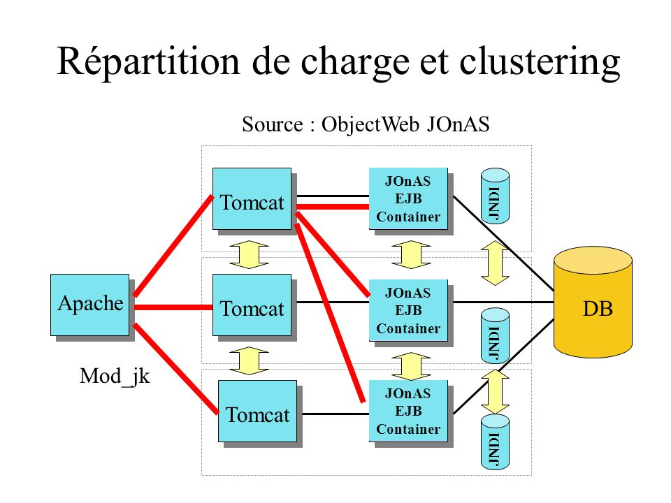 Répartition de charge et clustering Apache Tomcat DB Tomcat JNDI JOnAS EJB Container JOnAS EJB Container JOnAS EJB Container Mod_jk Source : ObjectWeb