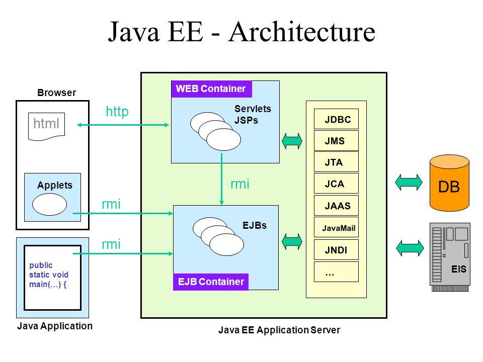 EJB: Entité Représente des données dans la base de données Container-Managed Persistence (CMP) or Bean-Managed Persistence (BMP) –En mode CMP, le conteneur EJB gère la persistance du bean (pas daccès BD dans le code).