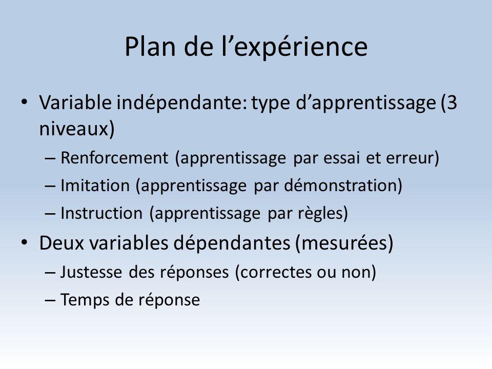 Plan de lexpérience Variable indépendante: type dapprentissage (3 niveaux) – Renforcement (apprentissage par essai et erreur) – Imitation (apprentissa