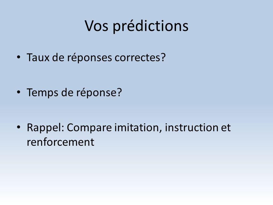 Vos prédictions Taux de réponses correctes? Temps de réponse? Rappel: Compare imitation, instruction et renforcement