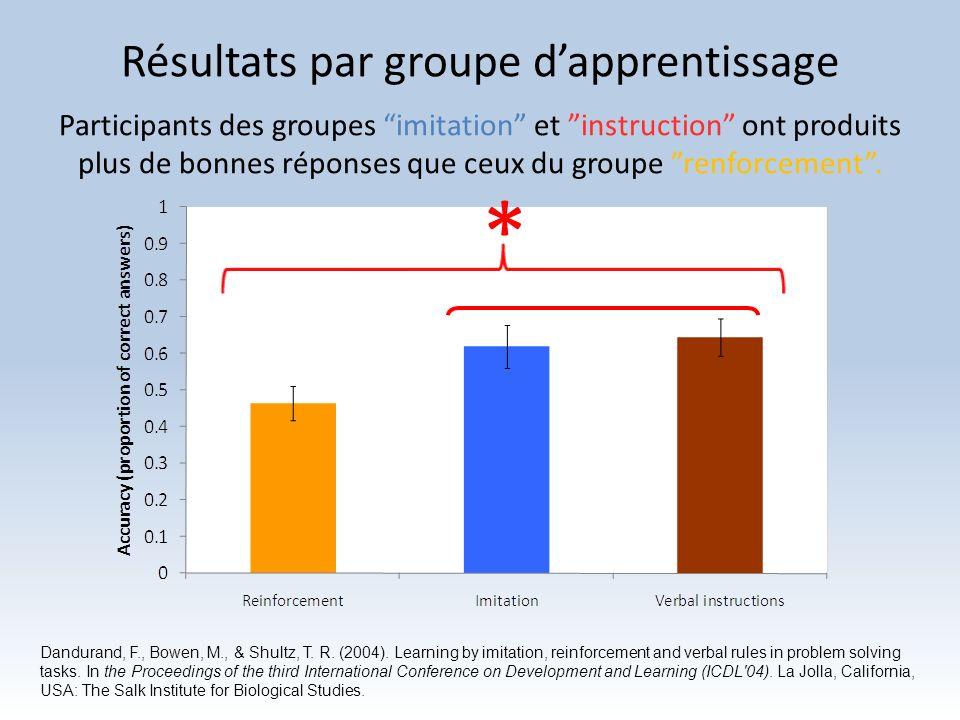 Résultats par groupe dapprentissage * Participants des groupes imitation et instruction ont produits plus de bonnes réponses que ceux du groupe renfor