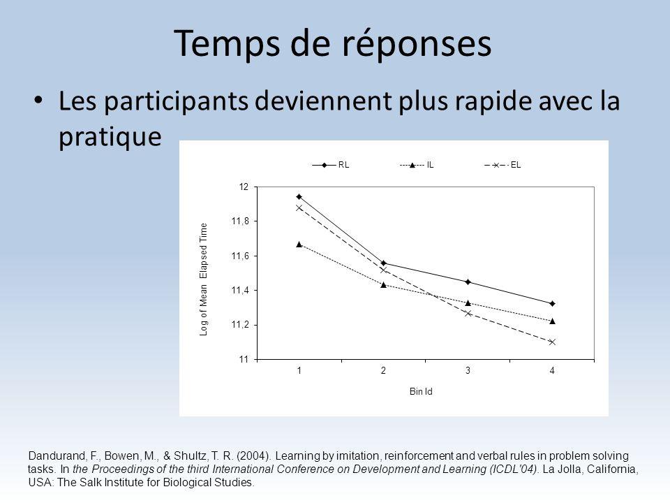 Temps de réponses Les participants deviennent plus rapide avec la pratique Dandurand, F., Bowen, M., & Shultz, T. R. (2004). Learning by imitation, re