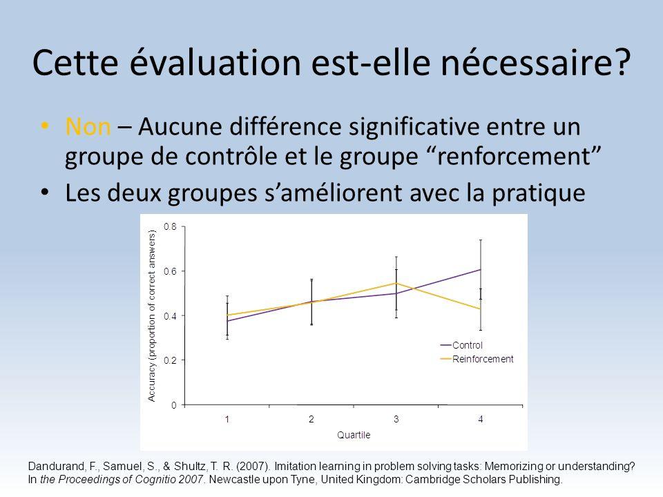 Cette évaluation est-elle nécessaire? Non – Aucune différence significative entre un groupe de contrôle et le groupe renforcement Les deux groupes sam