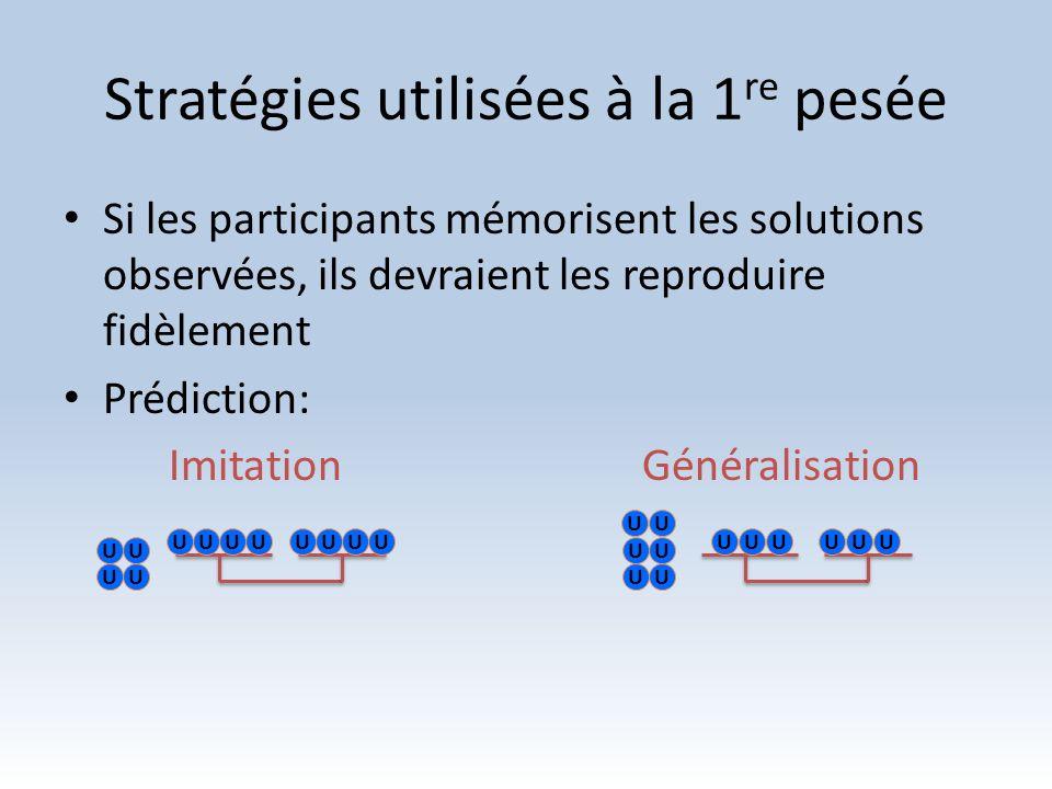 Stratégies utilisées à la 1 re pesée Si les participants mémorisent les solutions observées, ils devraient les reproduire fidèlement Prédiction: Imita