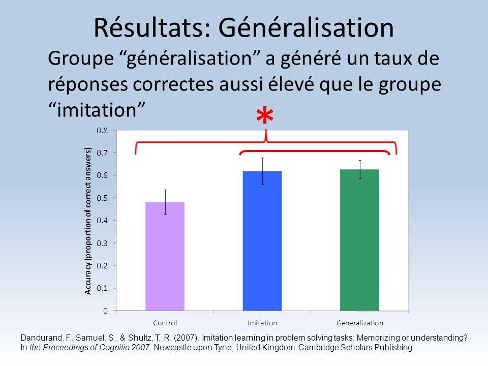 Résultats: Généralisation Groupe généralisation a généré un taux de réponses correctes aussi élevé que le groupeimitation * Dandurand, F., Samuel, S.,