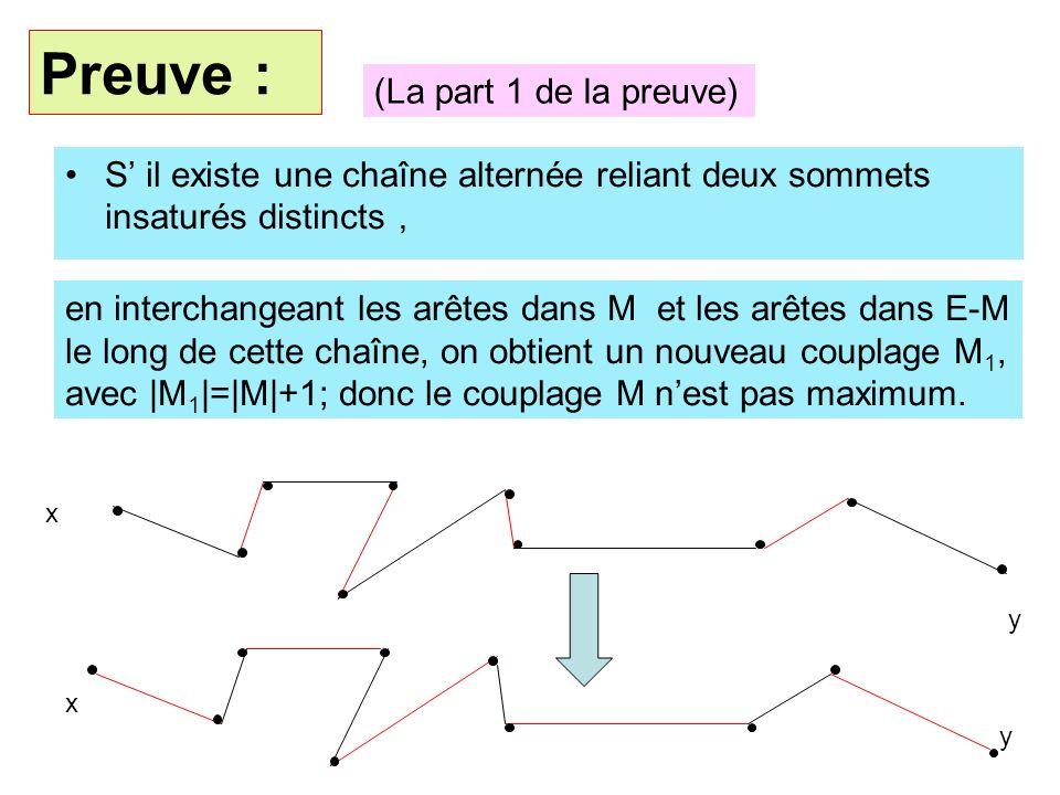 S il existe une chaîne alternée reliant deux sommets insaturés distincts Preuve : en interchangeant les arêtes dans M et les arêtes dans E-M le long d