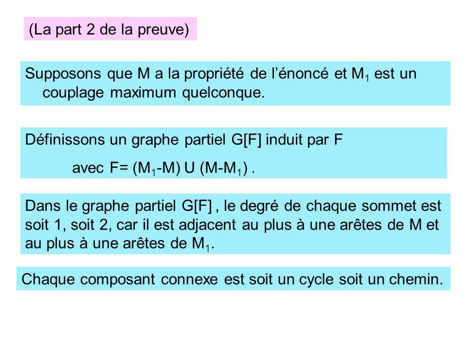 Supposons que M a la propriété de lénoncé et M 1 est un couplage maximum quelconque. Définissons un graphe partiel G[F] induit par F avec F= (M 1 -M)