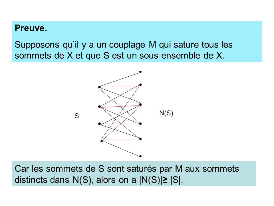 S N(S) Car les sommets de S sont saturés par M aux sommets distincts dans N(S), alors on a |N(S)| |S|. Preuve. Supposons quil y a un couplage M qui sa