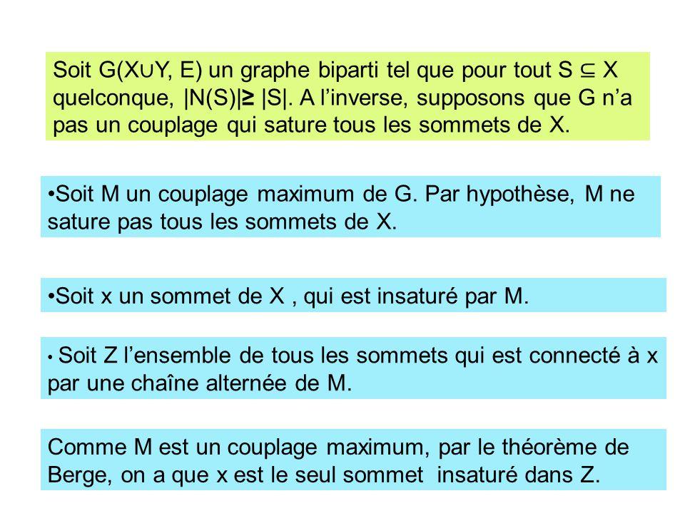 Soit G(X Y, E) un graphe biparti tel que pour tout S X quelconque, |N(S)| |S|. A linverse, supposons que G na pas un couplage qui sature tous les somm