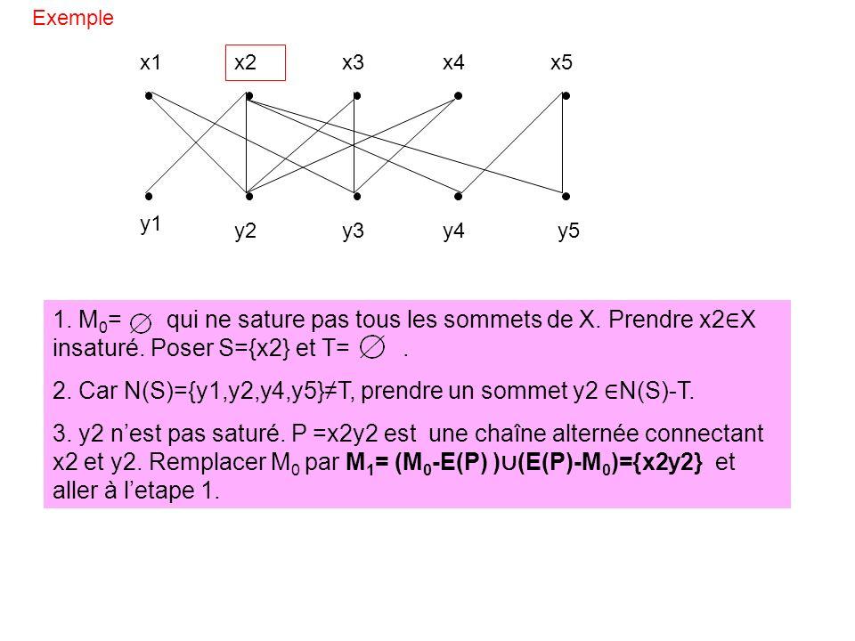 Exemple x1 x2 x3x4x5 y1 y2y3y4y5 1. M 0 = qui ne sature pas tous les sommets de X. Prendre x2 X insaturé. Poser S={x2} et T=. 2. Car N(S)={y1,y2,y4,y5