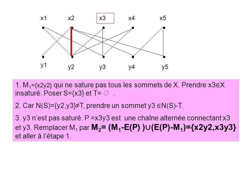 x1x2 x3 x4x5 y1 y2y3y4y5 1. M 1 ={x2y2} qui ne sature pas tous les sommets de X. Prendre x3 X insaturé. Poser S={x3} et T=. 2. Car N(S)={y2,y3}T, pren