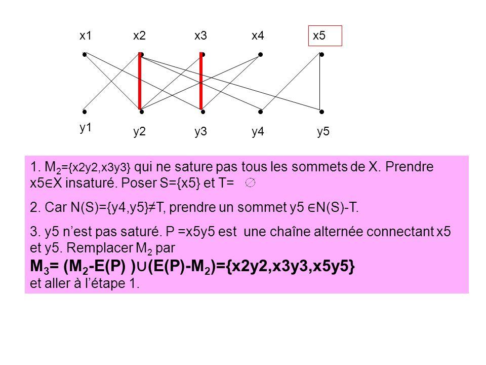 x1x2x3x4 x5 y1 y2y3y4y5 1. M 2 ={x2y2,x3y3} qui ne sature pas tous les sommets de X. Prendre x5 X insaturé. Poser S={x5} et T= 2. Car N(S)={y4,y5}T, p