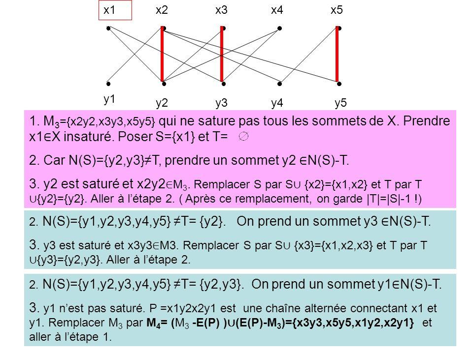 x1 x2x3x4x5 y1 y2y3y4y5 1. M 3 ={x2y2,x3y3,x5y5} qui ne sature pas tous les sommets de X. Prendre x1 X insaturé. Poser S={x1} et T= 2. Car N(S)={y2,y3