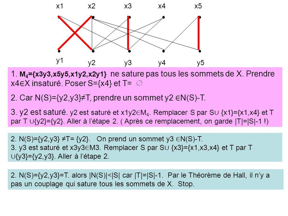 x1x2x3x4x5 y1 y2y3y4y5 1. M 4 ={x3y3,x5y5,x1y2,x2y1} ne sature pas tous les sommets de X. Prendre x4 X insaturé. Poser S={x4} et T= 2. Car N(S)={y2,y3