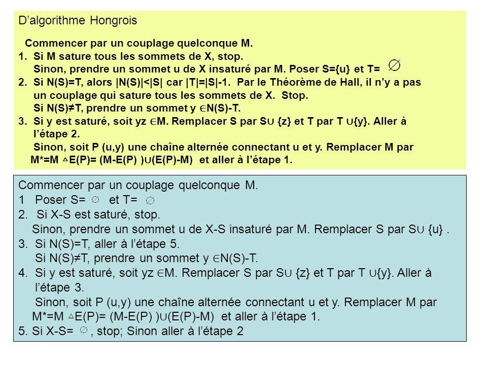 Dalgorithme Hongrois Commencer par un couplage quelconque M. 1. Si M sature tous les sommets de X, stop. Sinon, prendre un sommet u de X insaturé par